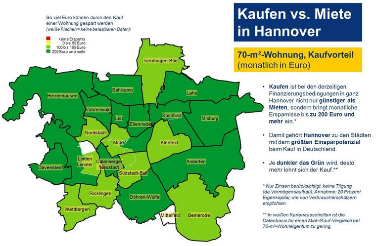 Kaufen vs. Miete in Hannover